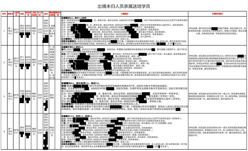 The Karakax List: Dissecting the Anatomy of Beijing's Internment Drive in Xinjiang